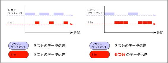 MeruNetworks(メルー・ネットワークス)のエアタイムフェアネスのイメージ図