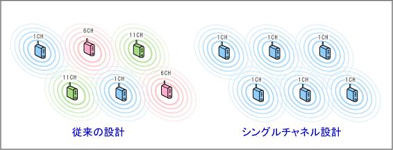 MeruNetworks(メルー・ネットワークス)のシングルチャネルデプロイトメントのイメージ図