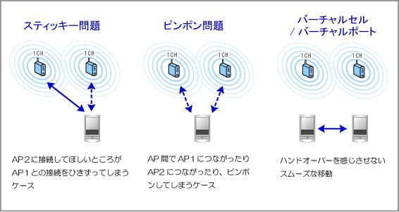 MeruNetworks(メルー・ネットワークス)のバーチャルセル/バーチャルポートのイメージ図