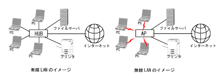 有線LANと無線LANの比較イメージ